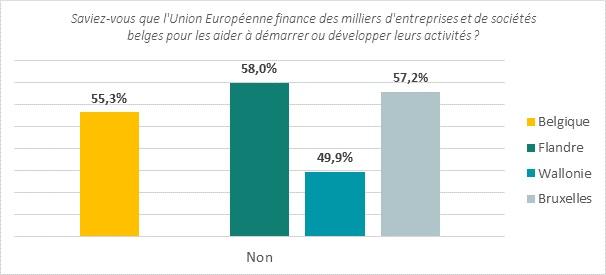 UE_invest_région