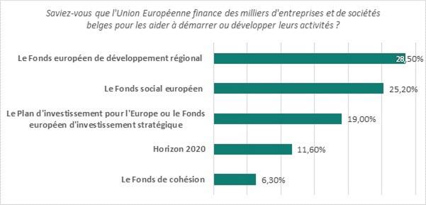 UE_invest_typedefonds