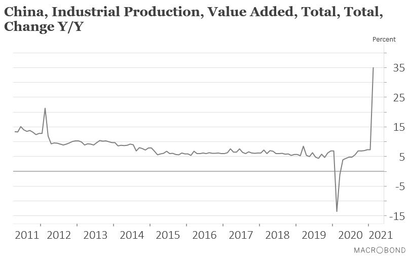 Graphique production industrielle de la Chine