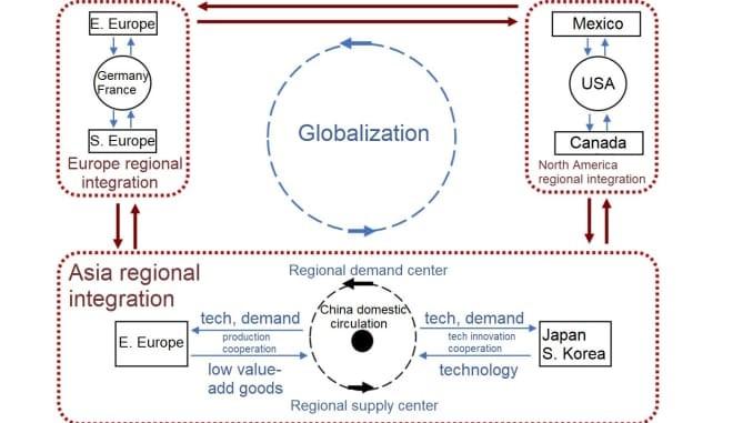 Circulation interne de la Chine